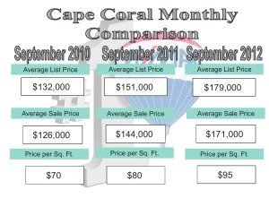 October 2012 Cape Coral Real Estate Market snapshot…