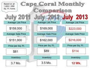 Cape Coral #2 in Top Housing Recovery….