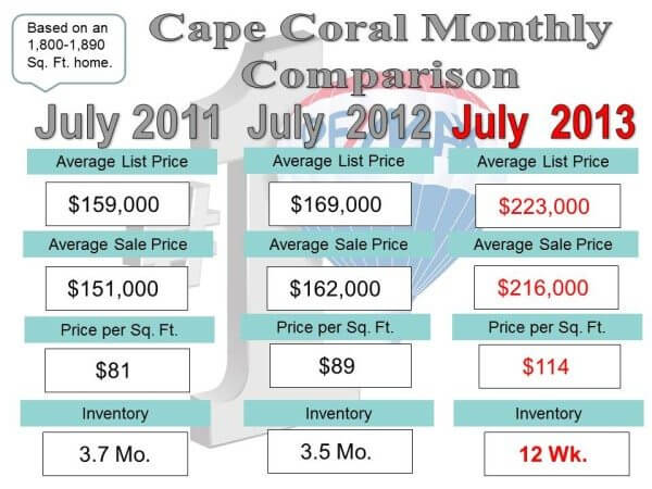 Cape Coral Housing Recovery