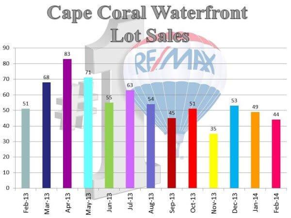 lot sales WF.3.14.14