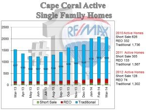 Cape Coral April 2014 Real Estate Market Statistics….