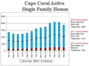 Cape Coral Waterfront Lots as of April 2014