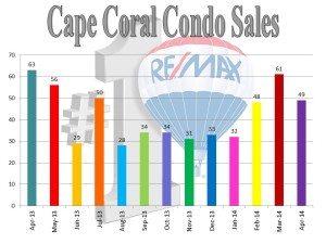 Cape Coral Lot Sales though April 2014