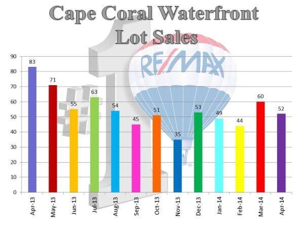 wf lot sales.5.14
