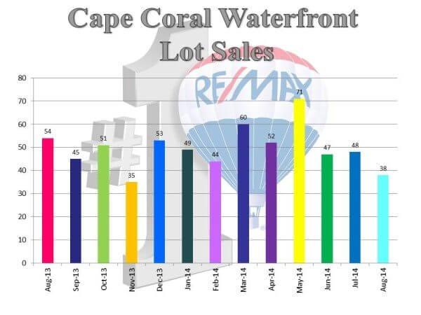 wf lot sales.9.14