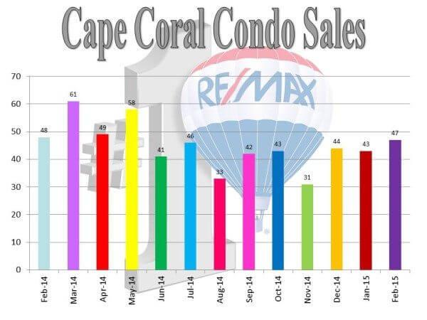 CC condo sales.3.13.15