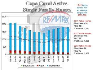 Cape Coral News – March 2015…