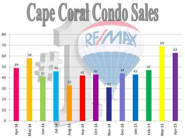 cc condo sales.5.24.15