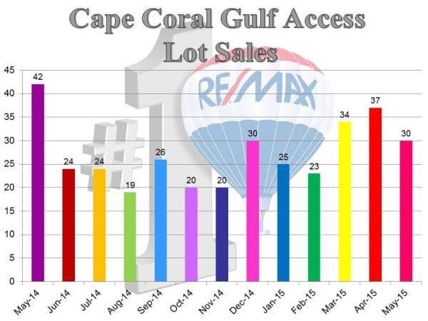 ga lot sales.6.15