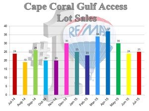 Cape Coral Real Estate News for August 2015