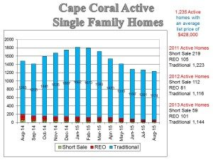 Cape Coral Real Estate News for September 2015