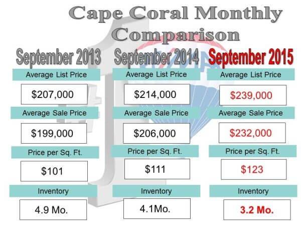 monthly comparison.10.14.15