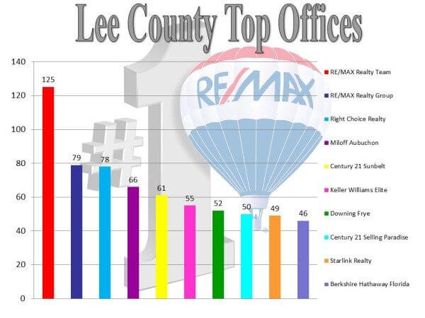 office ranking.10.14.15