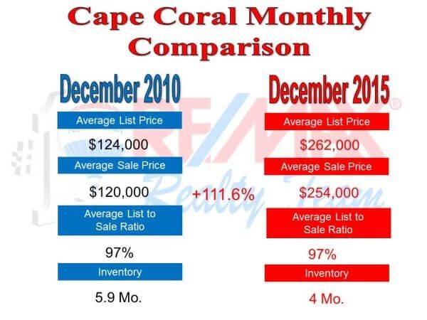 monthly comparison-1.16