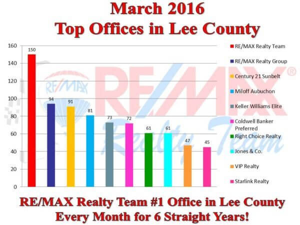 office comp chart.4.14.16