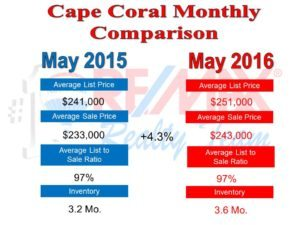 Cape Coral Real Estate News for June 2016