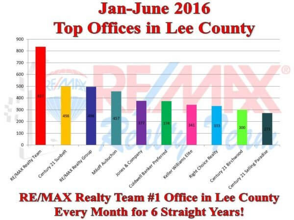 top office first 6 month of 2016