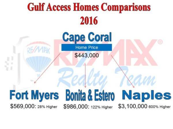 Cape Coral Florida Real Estate Market Cape Coral Real Estate News