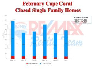 Cape Coral Real Estate News for March 2017