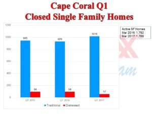 Cape Coral Real Estate News for April 2017…