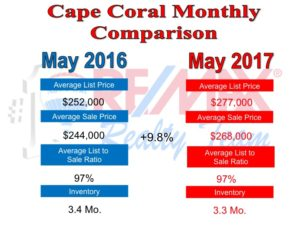 Cape Coral Real Estate News for June 2017