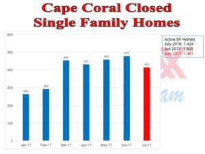 Cape Coral Real Estate News – September 2017