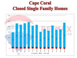 Cape Coral Real Estate News – April 2018