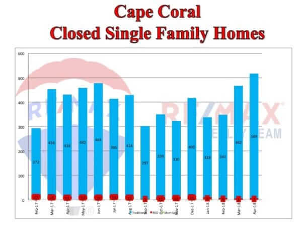 Cape Coral Closed Single Family Homes