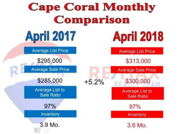 Cape Coral Real Estate monthly comparison