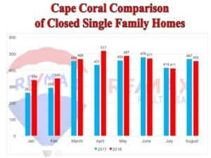 Cape Coral Real Estate News – October 2018