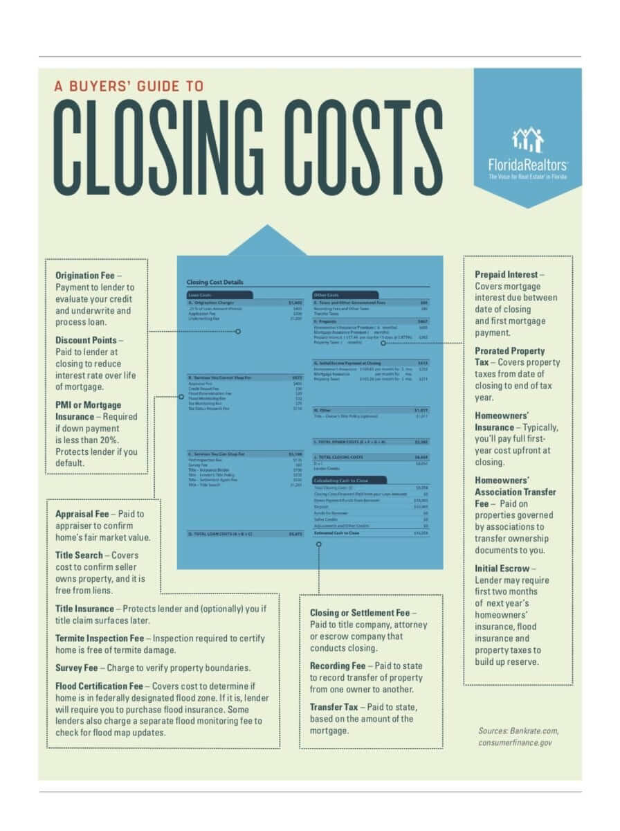 buyer's closing costs in cape coral
