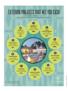 exterior projects that net you cash