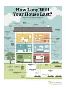 how long will a home last?