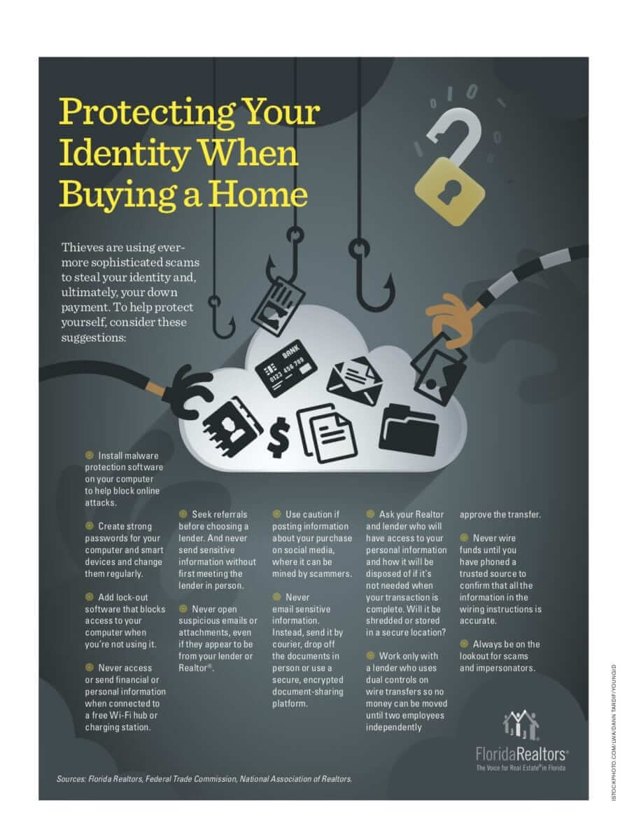 protect your identiy when buying a home