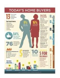 today's home buyer