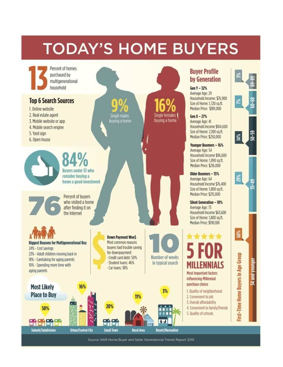 today's home buyer