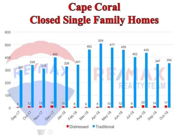 Cape Coral homes sold chart